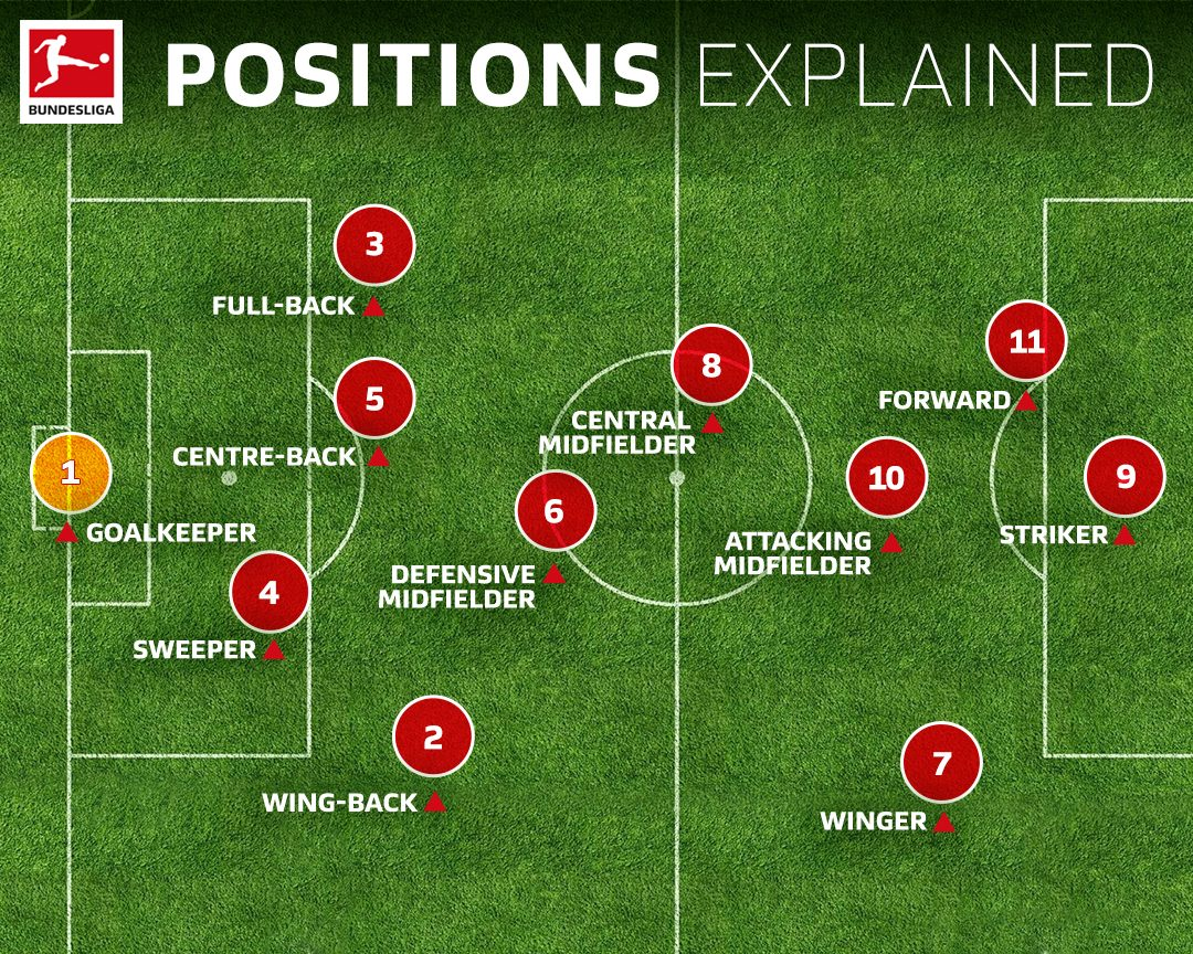 Bundesliga Soccer Positions Explained Names Numbers And What