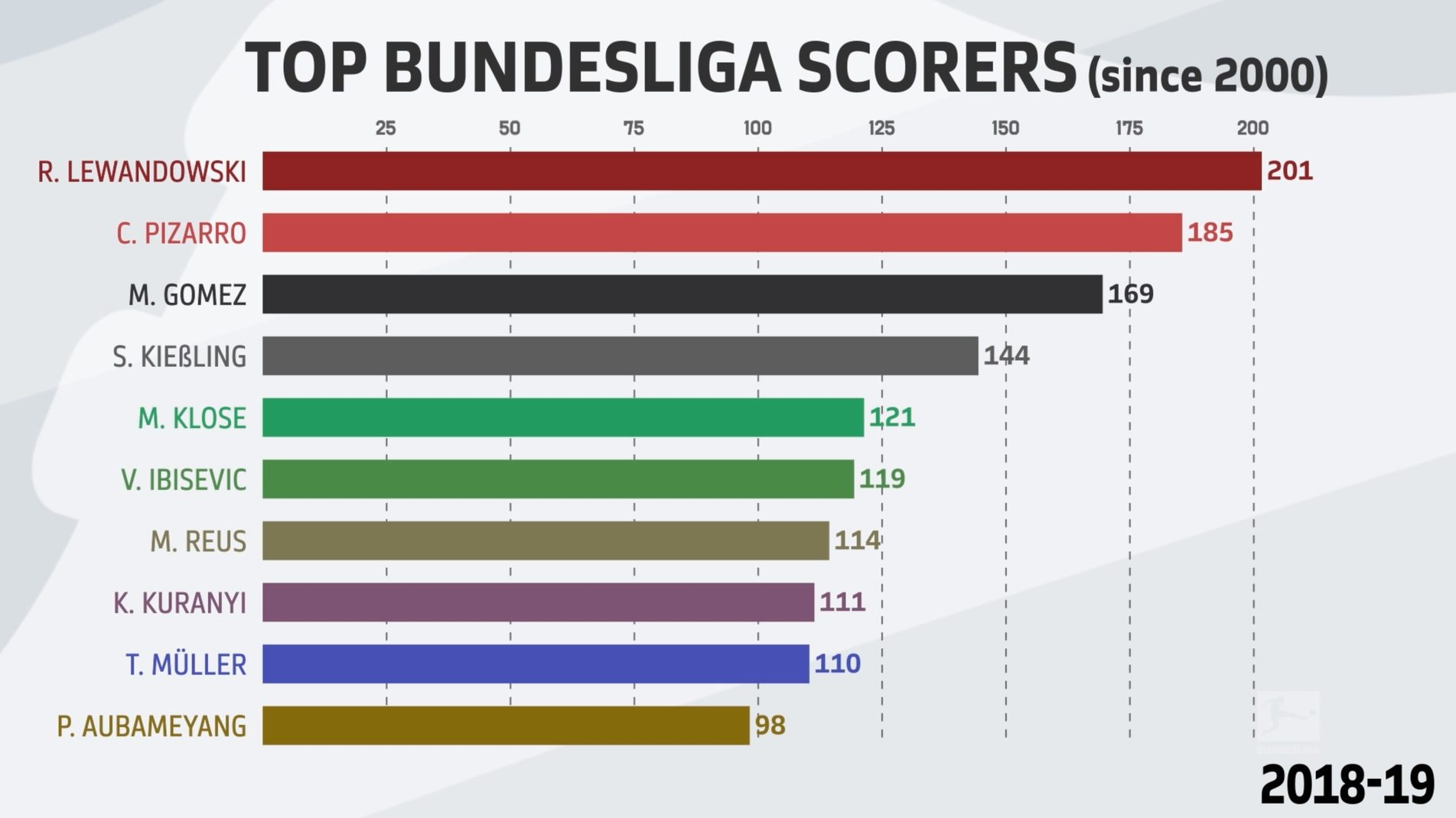 Watch: Bundesliga Top Scorers since 2000