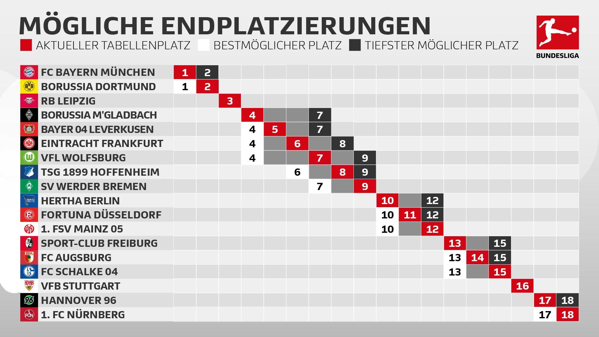 Aktuelle Spielstand Bundesliga
