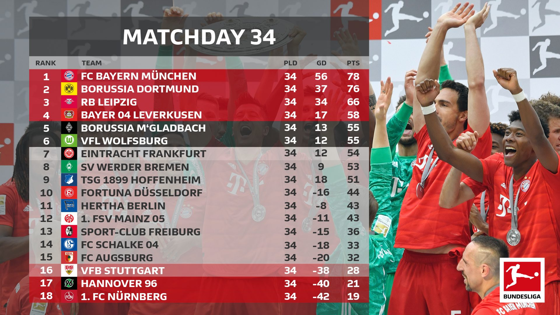 Bundesliga Bundesliga 2018 19 How The Title Champions League And Europa League Places Were Decided On The Final Day