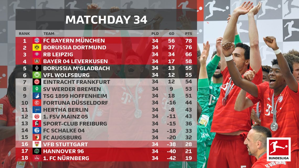 Bundesliga Bundesliga 2018 19 How The Title Champions