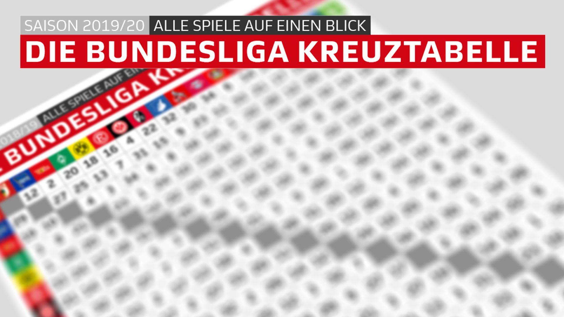 Bundesliga Kreuztabelle Alle Spiele Der Saison 2019 20