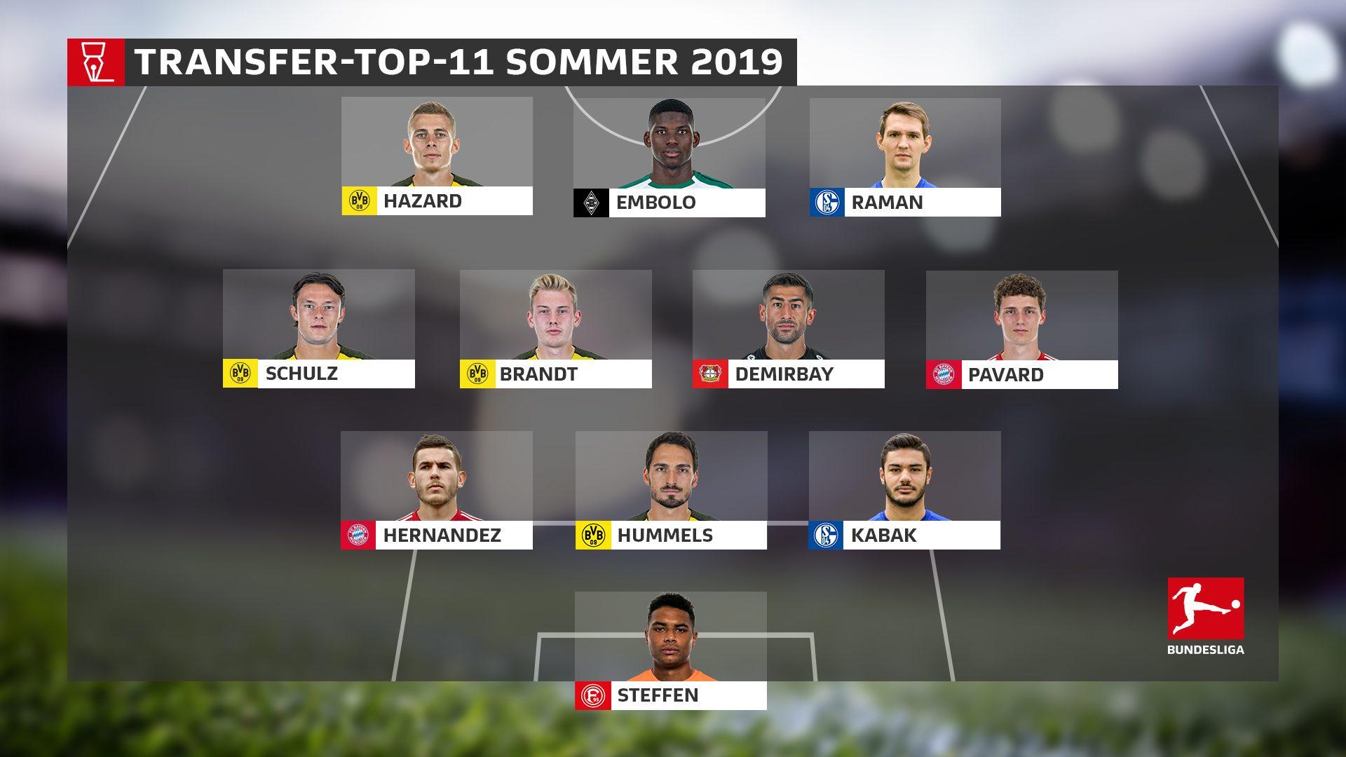 Die Transfer-Top-11 zur neuen Saison