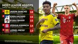 Sancho: outdoing Messi and Hazard as Europe's assists king