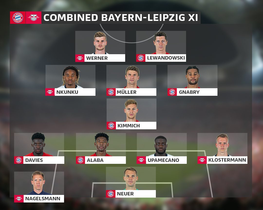 Bundesliga Bayern Munich Vs Rb Leipzig A Combined Table Topping Xi