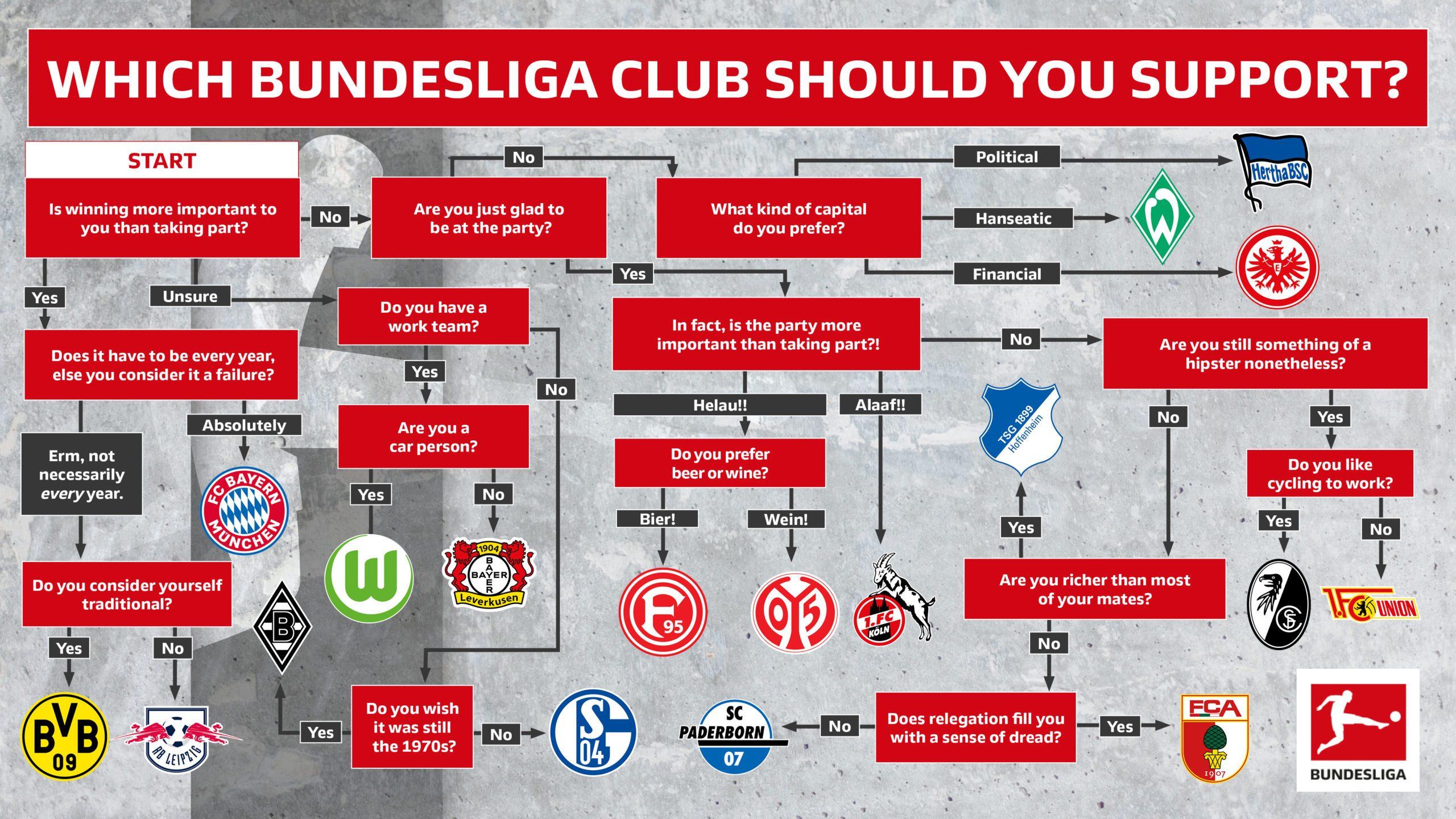 Bundesliga | Which Bundesliga club should you support?