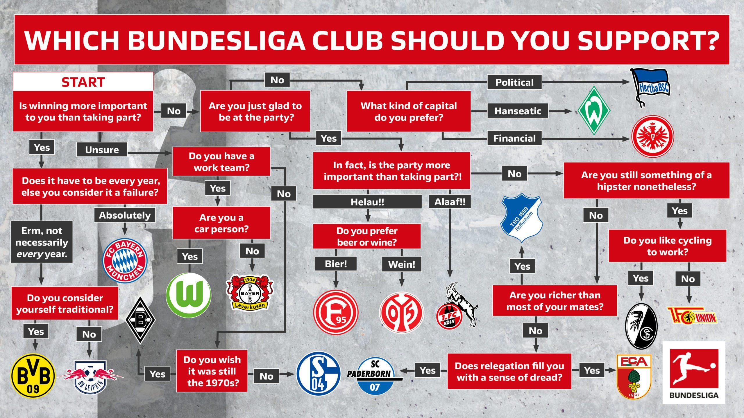 Which Bundesliga club should I support?
