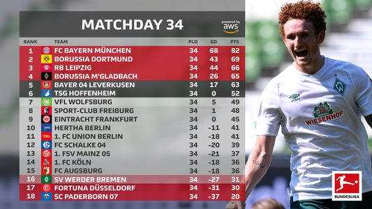 Bundesliga Bundesliga 2019 20 How The Title Champions League And Europa League Places Were Decided On The Final Day