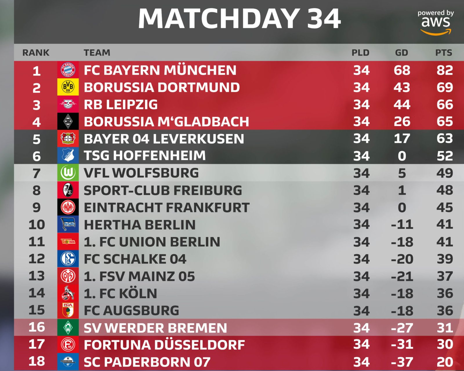 bundesliga bundesliga 2019 20 how the title champions league and europa league places were decided on the final day champions league