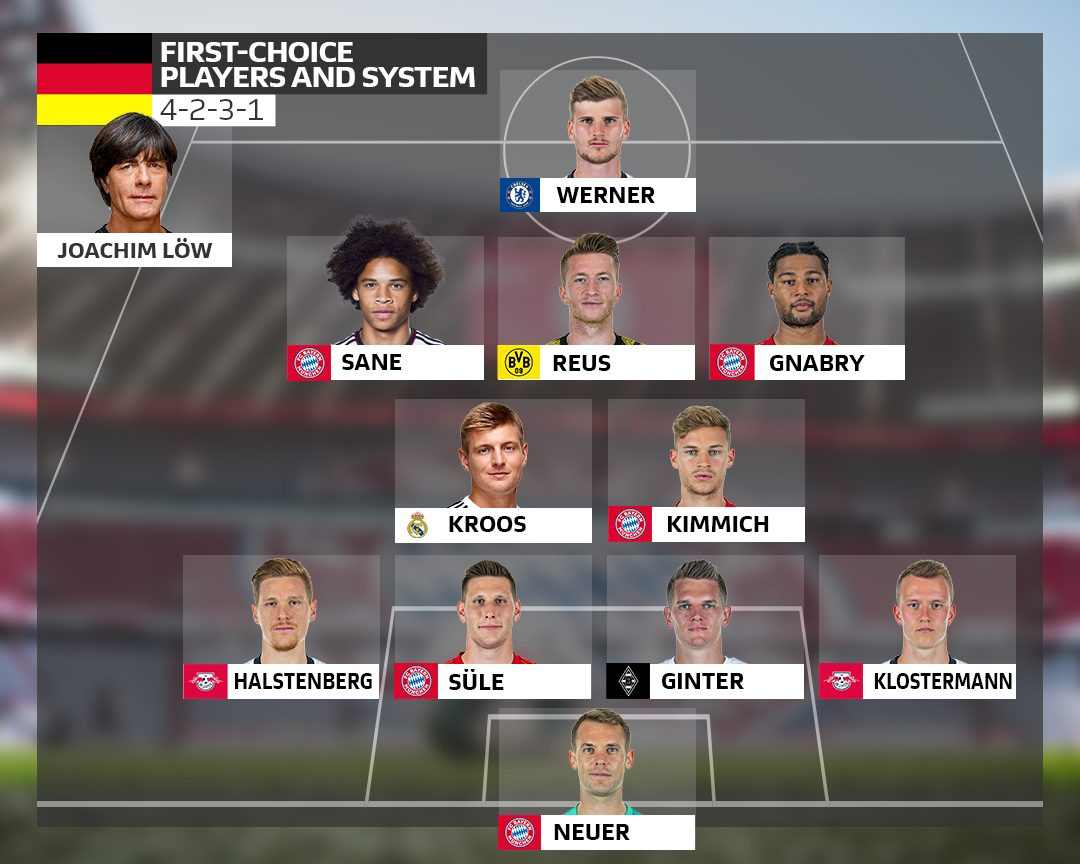 Bundesliga How Will Germany Line Up At Uefa Euro 2020 Next Summer