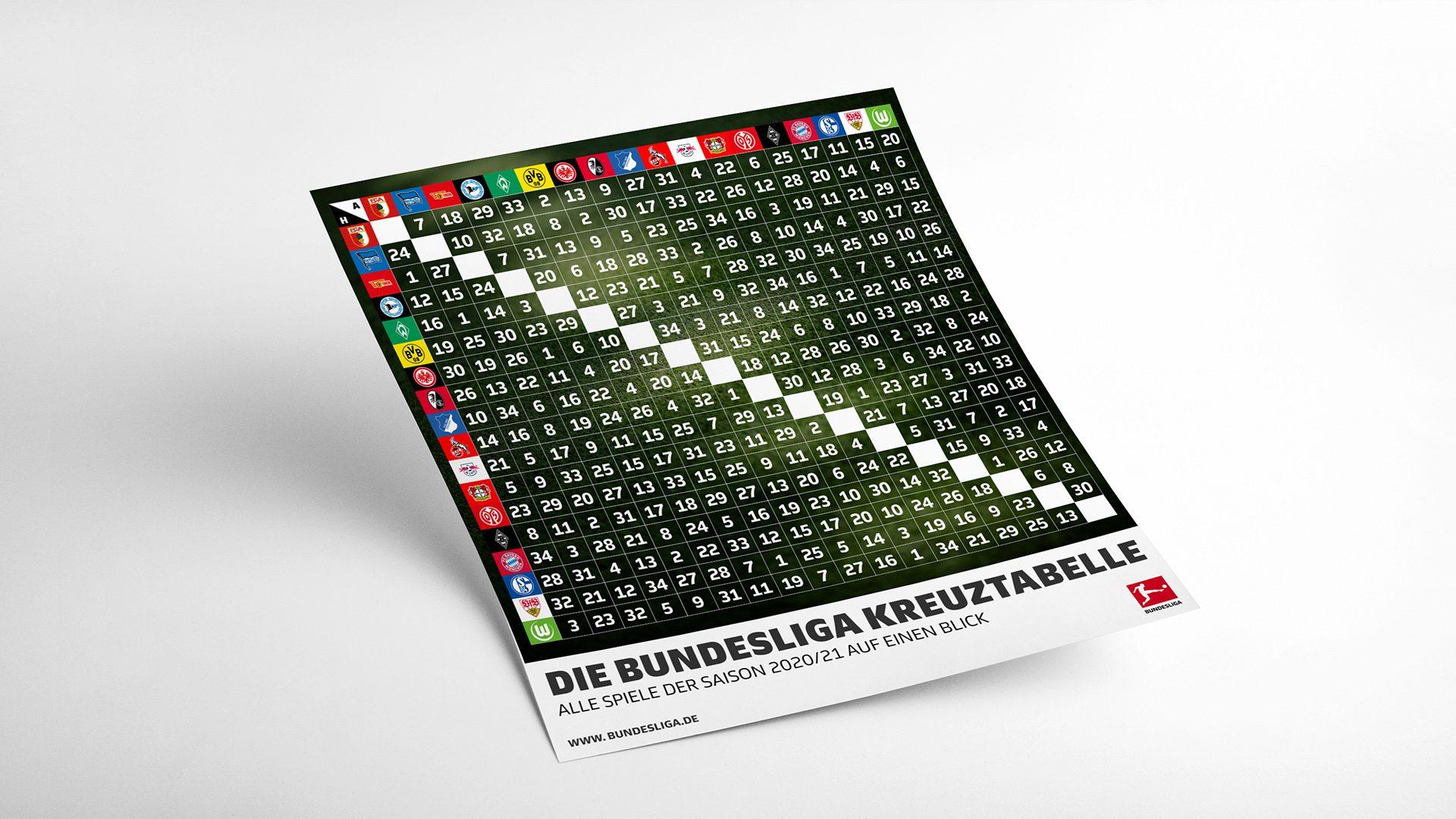 Bundesliga Kreuztabelle