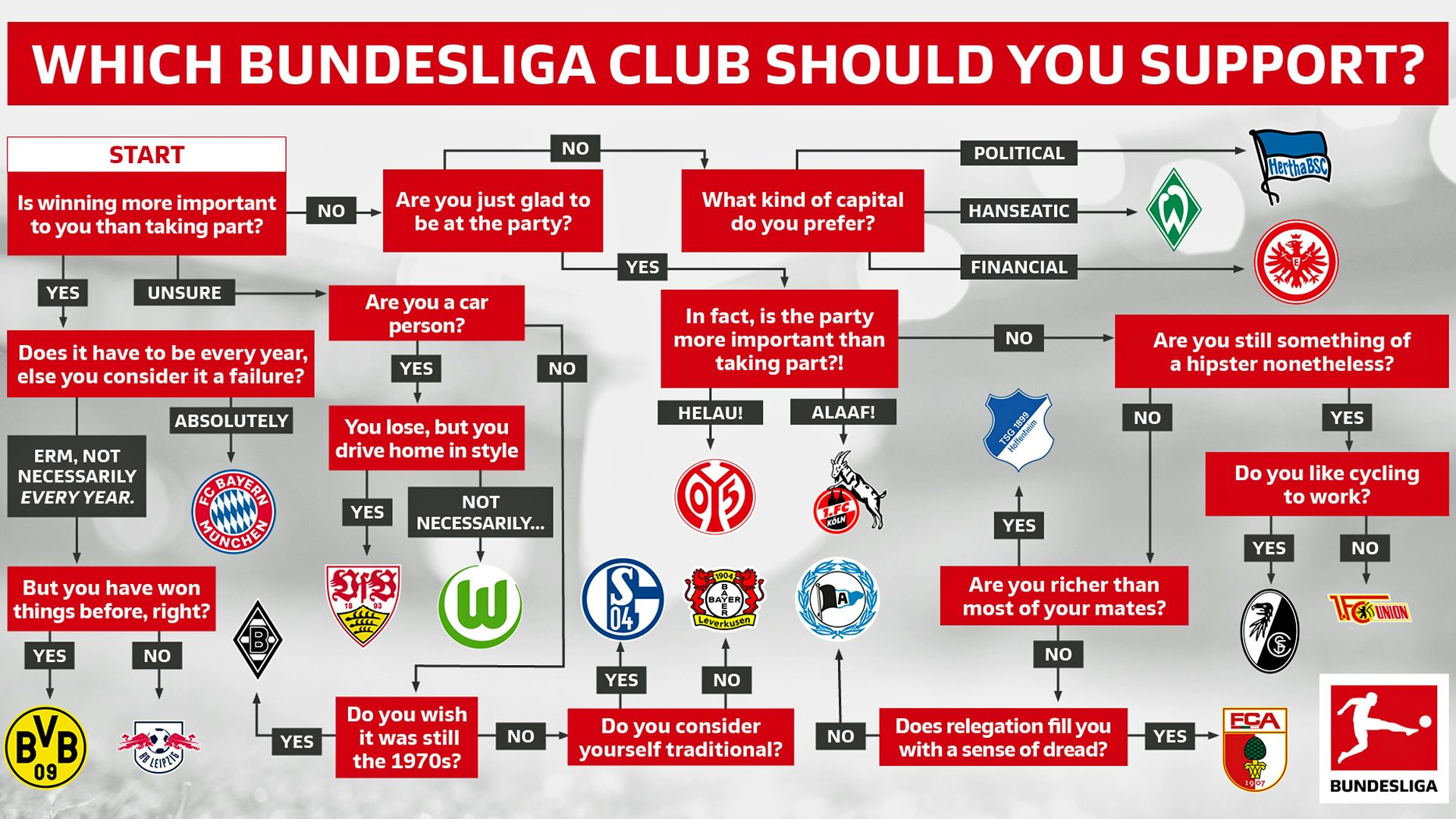 Bundesliga Which Bundesliga Club Should I Support
