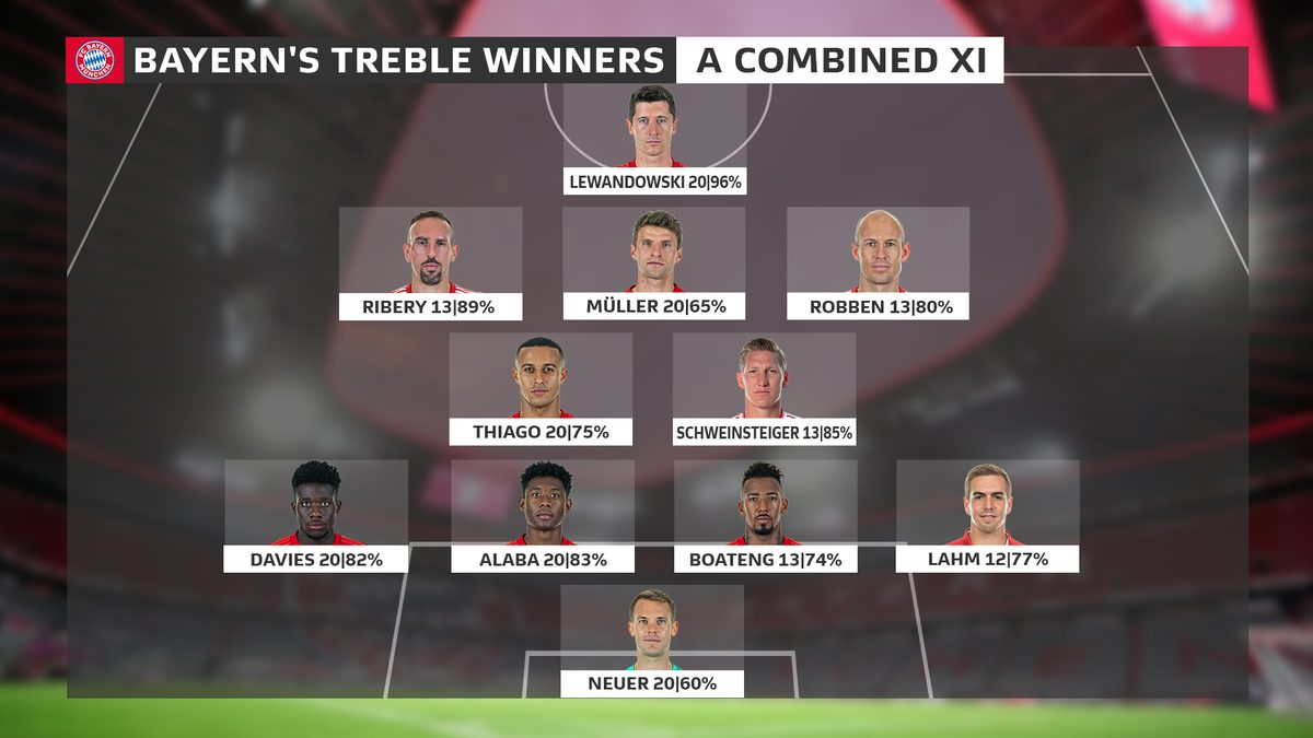 Bundesliga Your Combined Bayern Munich 2013 And 2020 Treble Winning Team