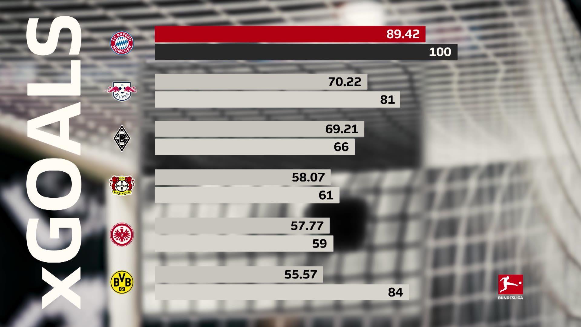 Chancenverwertung: Der Schlüssel gegen die Bayern