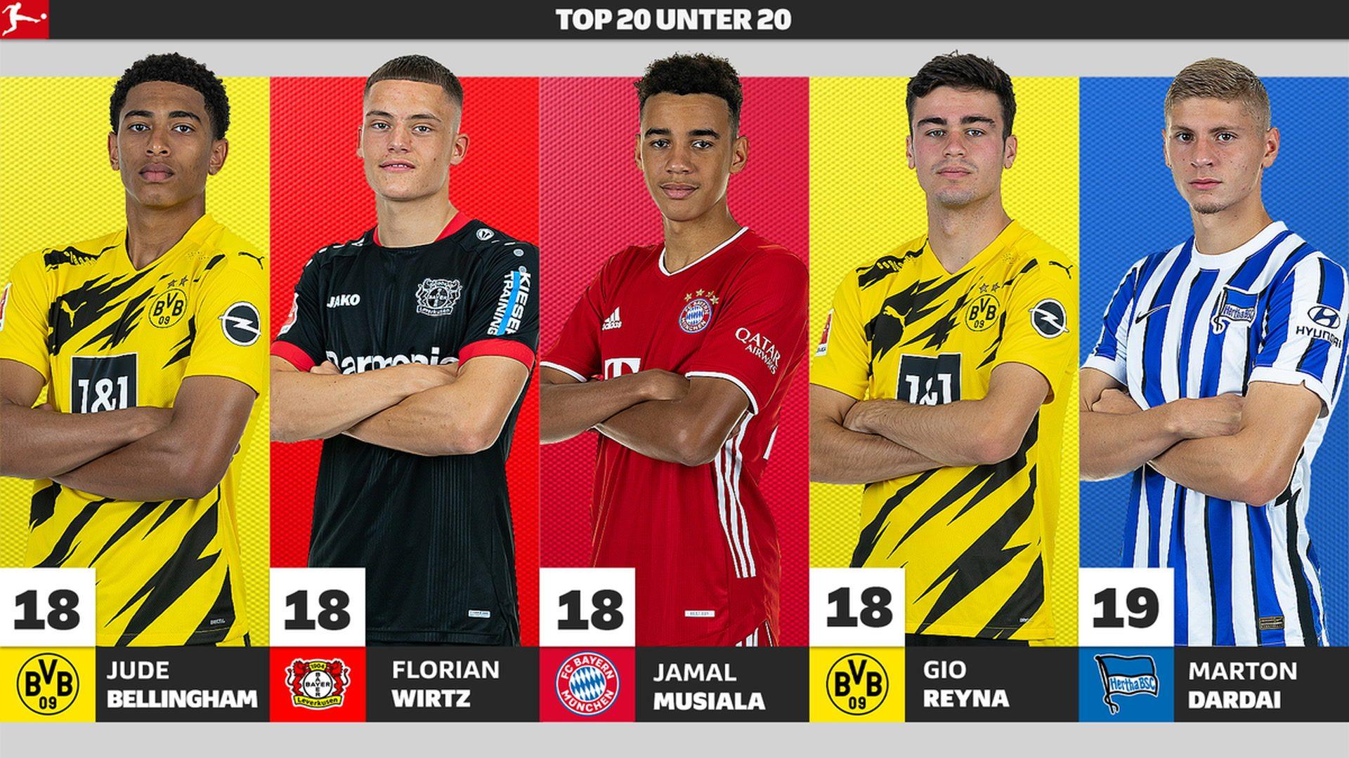 Die Top 20 unter 20 der Bundesliga