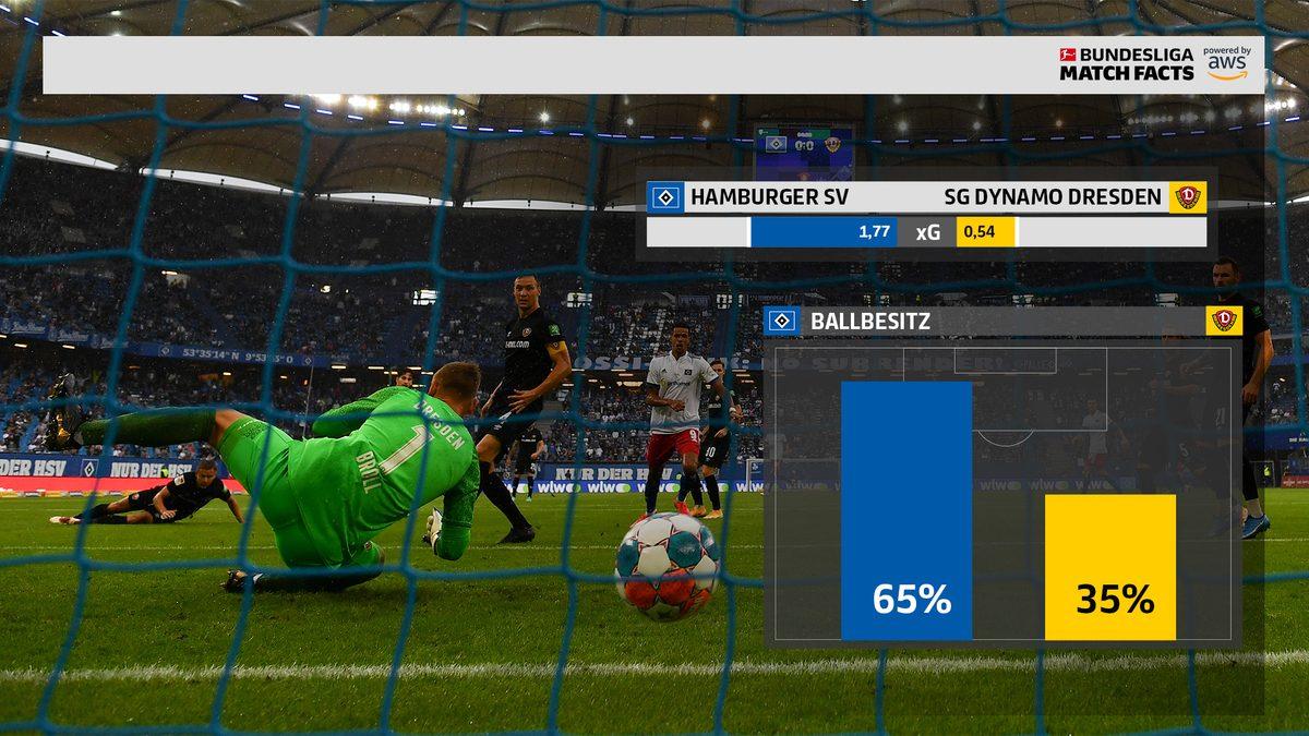 Match-Facts-Analyse: Dresden punktet in Hamburg