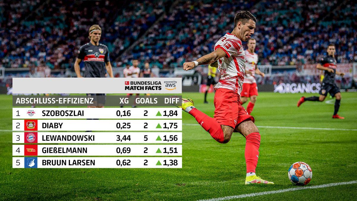 Zwei neue Bundesliga Match Facts von DFL und AWS