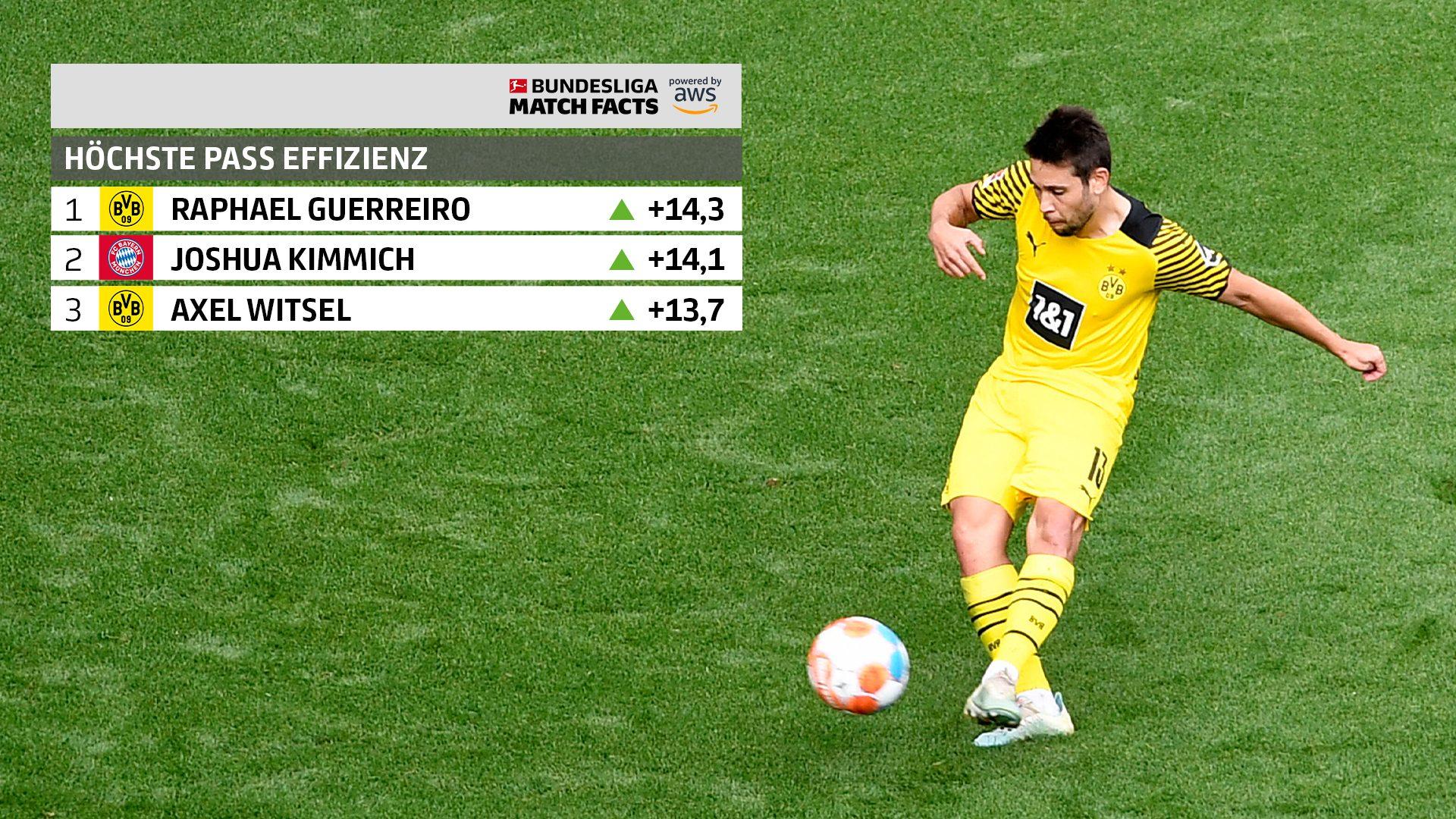Bundesliga Match Facts: Diese Stars stechen heraus