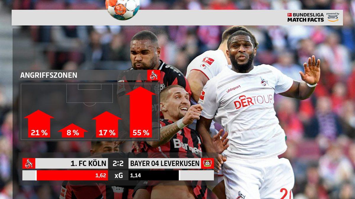 Match-Facts-Analyse: Kölns Comeback gegen Leverkusen